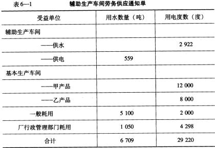 工厂供电试题_假设中兴工厂设有供水、供电两个辅助生产车间,主要为基本 ...