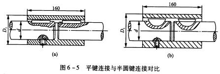 平键套筒联轴器_常见问题 上学吧规则 免责申明  4 图6—5所示为套筒式联轴器.