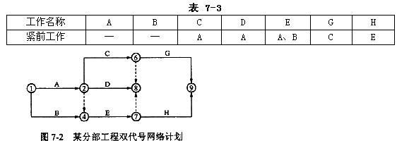 根据表7-3给定的逻辑关系绘制的某分部工程双代号网络图片